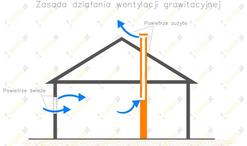 Zasada działania wentylacji grawitacyjnej