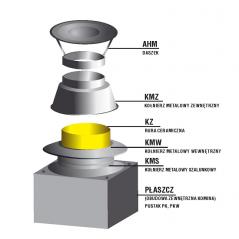 Zakończenie systemu kominowego SKC Ø 140mm - wariant 1 płyta lana