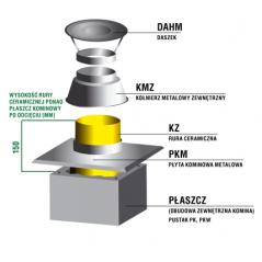 Zakończenie systemu kominowego SKC Ø 140mm - wariant 3